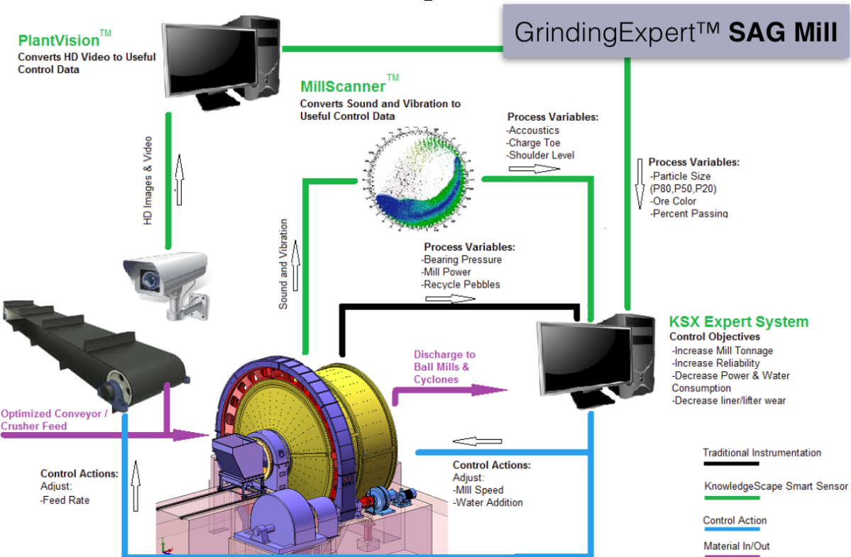 SAG Mill Optimization