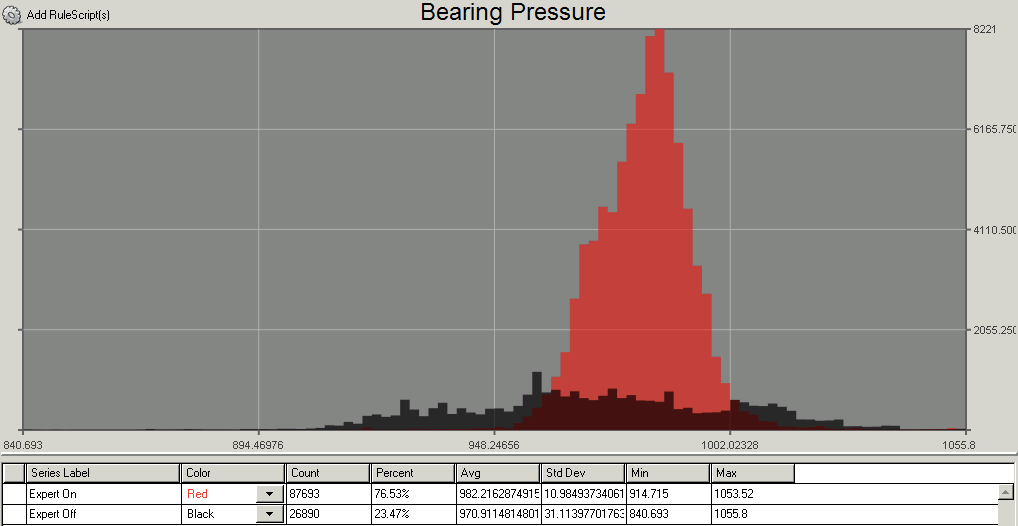 Bearing Pressure: Note the tight control around the desired target.