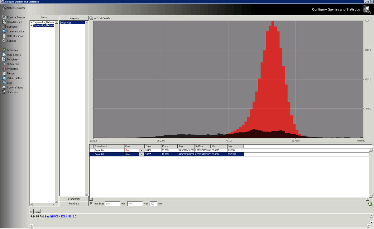 Candelaria Tailings Thickener 1 Histogram